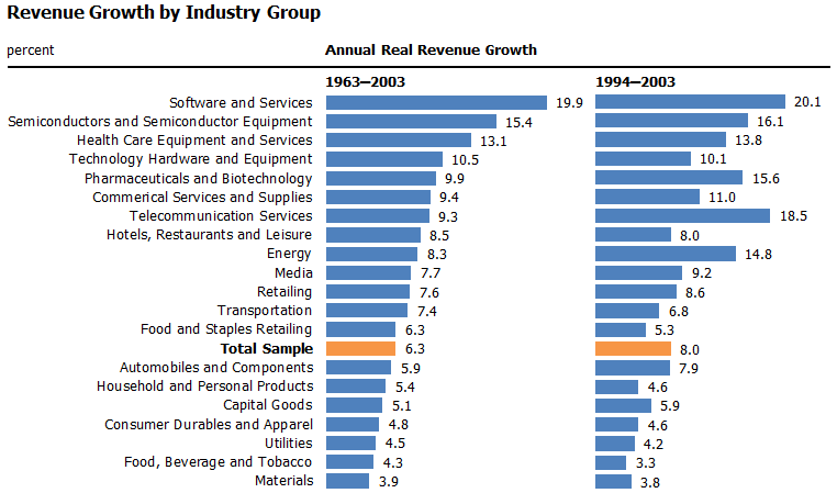 Industry Group Growth Rates