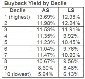 WWWS Buy Decile